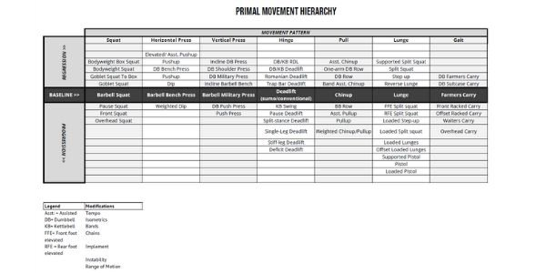 Primal Movement Table